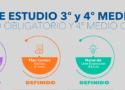 PLAN DE ESTUDIO 3º Y 4º MEDIO